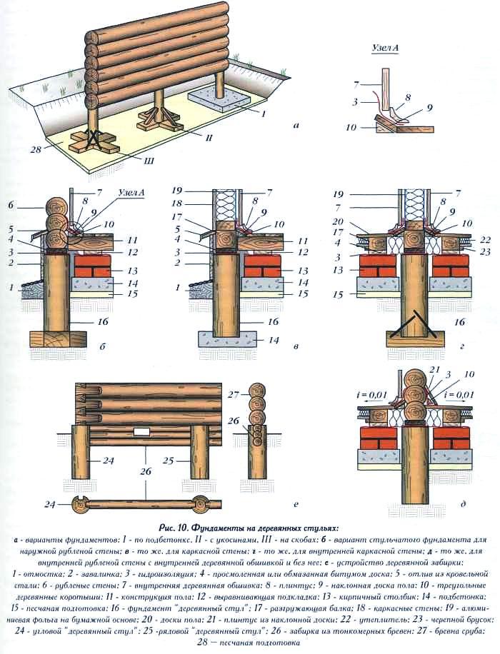 Как заменить деревянную сваю под домом